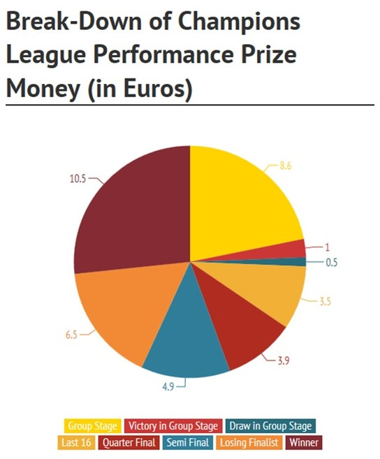 Breakdown of Champions League Performance Prize Money